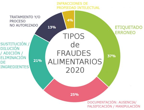 Fraude Alimentario 2020